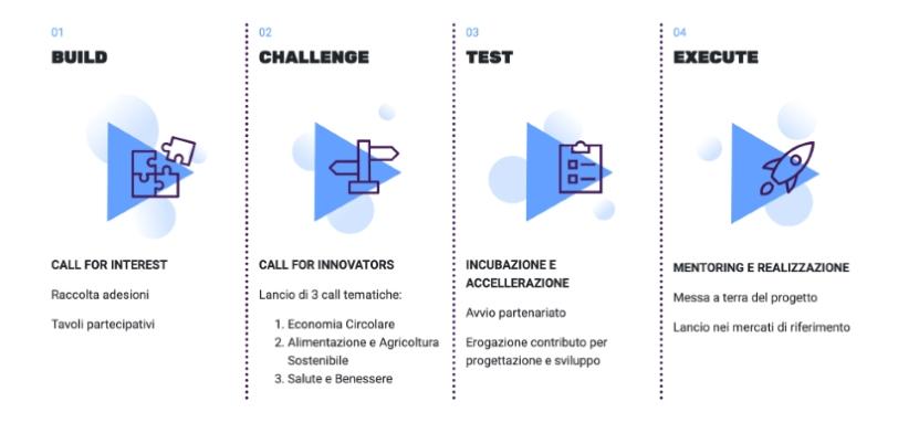 Due nuove iniziative di open innovation con Innovazione per lo Sviluppo
