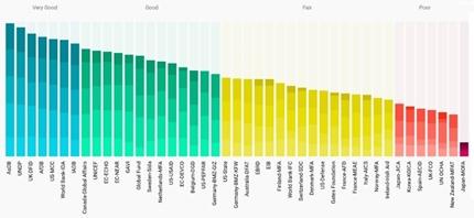 Aid Transparency Index 2018: migliora la posizione dell'Italia