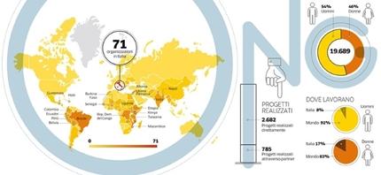 I dati di Open Cooperazione nell'inchiesta sulle ONG del Corriere Buone Notizie