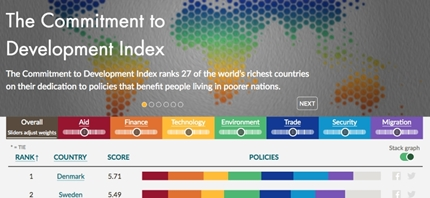 "L'Italia si classifica al 14° posto del ""Commitment to Development Index 2017"""