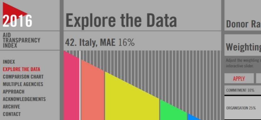 Aid Transparency Index 2016: l'Italia ancora fanalino di coda nella trasparenza dell'aiuto