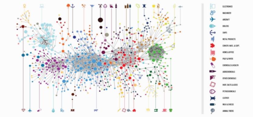 La top ten dei siti con i dati sullo sviluppo globale